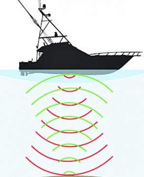 Sound pulses are sent and when they hit an object they are returned to the transducer and an image is then displayed on the sounder screen.