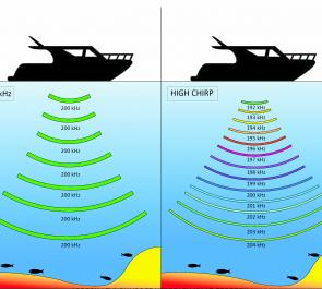 This diagram is an example of how Chirp sound waves work compared to traditional sonar.